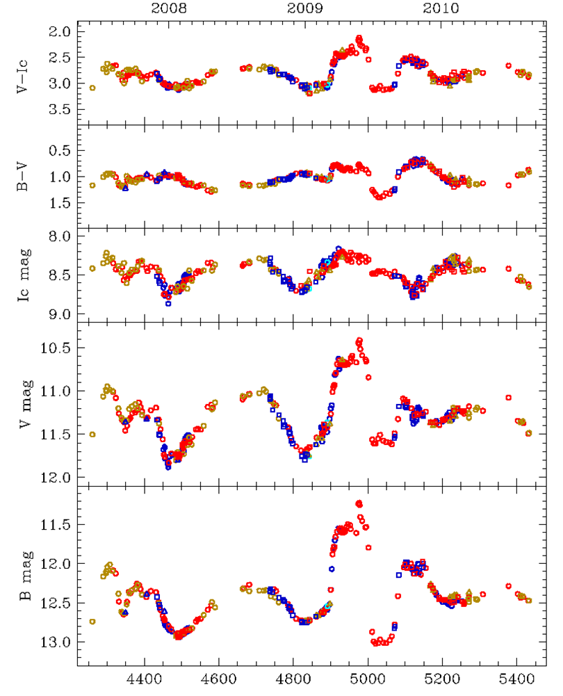 From arXiv – ASIAGO NOVAE AND SYMBIOTIC STARS COLLABORATION d1db19c955a